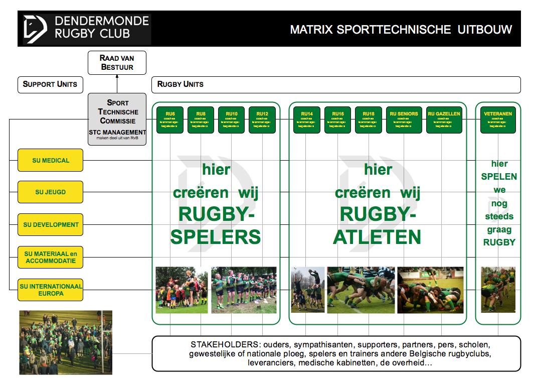 Matrix schema DRC